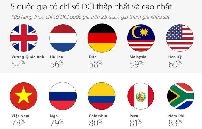 Việt Nam đứng thứ 5 sau Nga, Columbia, Peru và Nam Phi. Ảnh: Microsoft.