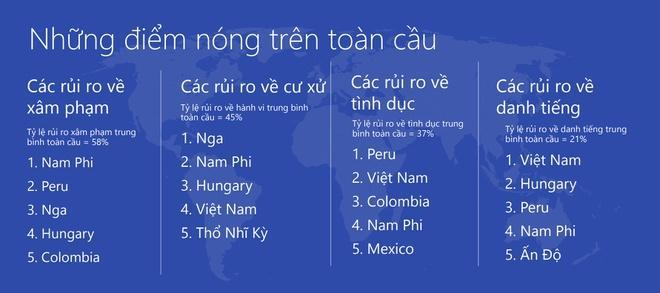 Việt Nam góp mặt trong top 5 của 3 hạng mục rủi ro Internet. Ảnh: Microsoft.