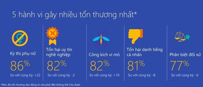 Chỉ số kỳ thị phụ nữ trên Internet tại Việt Nam tăng 22 điểm so với năm 2018. Ảnh: Microsoft.