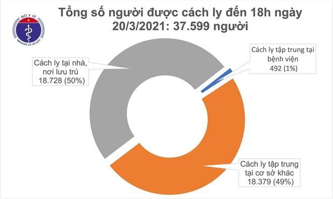 Chiều 20/3, theo thống kê của Bộ Y tế, Việt Nam ghi nhận thêm 1 ca COVID-19 mới được cách ly ngay tại Bà Rịa - Vũng Tàu sau khi nhập cảnh.