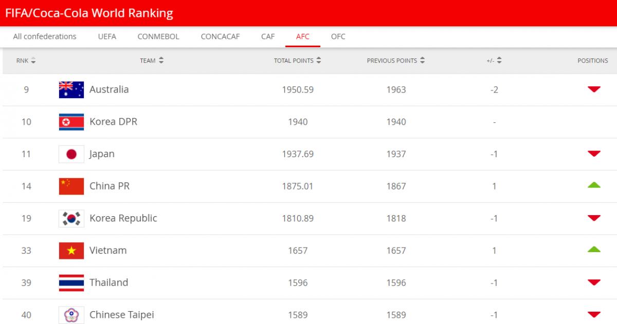 ĐT nữ Việt Nam tăng 1 bậc trên bảng xếp hạng FIFA.