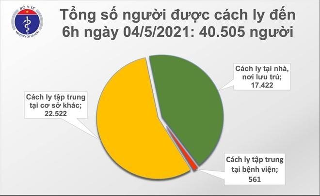 Số liệu thống kê của Bộ Y tế.