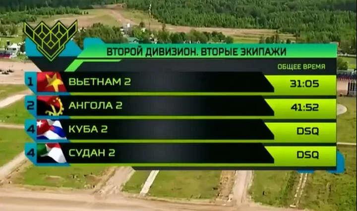Kết quả thi đấu của đội VN2 trong ngày 6/8.