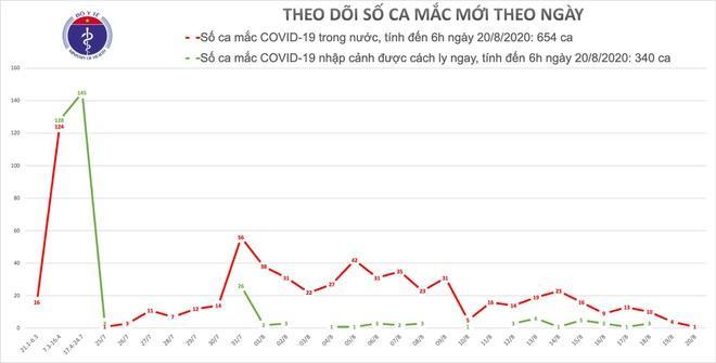 Số ca mắc Covid-19 mới đang có xu hướng giảm dần. Ảnh: Bộ Y tế.