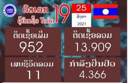 Bảng tổng quan tình hình Covid-19 tại Lào do Đài Phát thanh quốc gia phát hành.