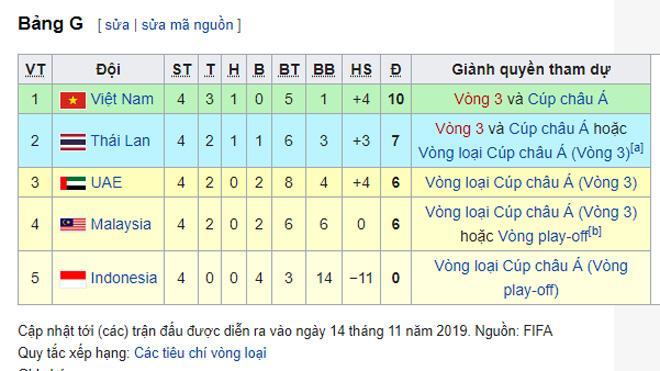 Bảng xếp hạng bảng G vòng loại World Cup 2022.