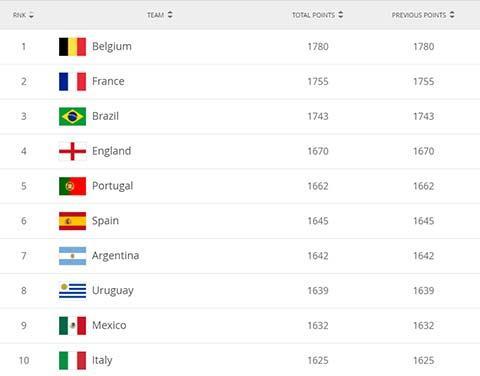 op 10 đội bóng mạnh nhất thế giới