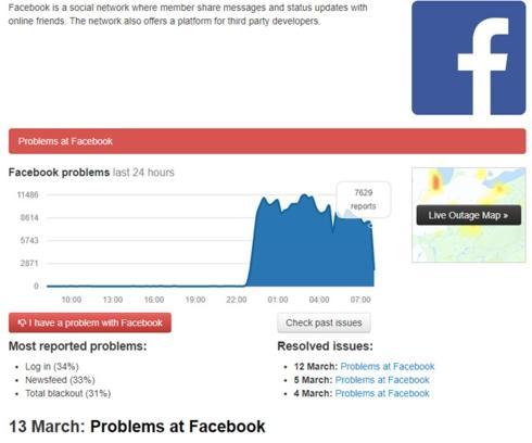 Downdetector ghi nhận lỗi Facebook tăng đột biến