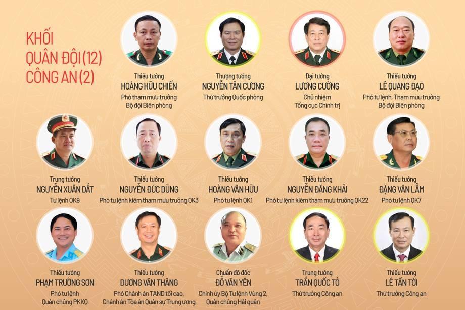 Ứng viên đại biểu Quốc hội khóa XV Khối lực lượng vũ trang gồm 12 tướng lĩnh Quân đội và 2 Thứ trưởng Công an.
