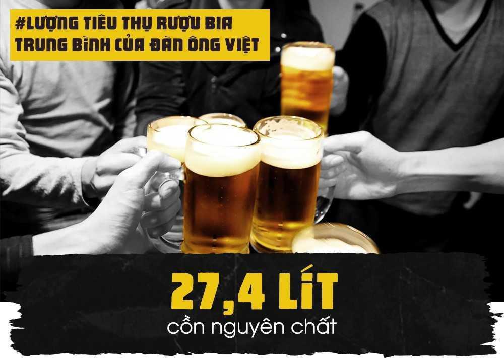 """Thạc sĩ Trần Quốc Bảo, Cục Y tế Dự phòng, Bộ Y tế, cho biết: """"Không có quốc gia nào sử dụng rượu bia ở mức nguy hại cao như Việt Nam. Đó là nguyên nhân khiến tỷ lệ mắc các bệnh liên quan đến rượu bia ở nước ta ngày càng gia tăng"""". Theo ông, trong một năm, trung bình mỗi người nam giới trưởng thành uống khoảng 27,4 lít cồn nguyên chất."""