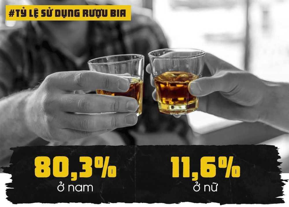 Việt Nam cũng thuộc nhóm quốc gia có tỷ lệ nam giới uống rượu bia cao và đang gia tăng ở cả hai giới. Năm 2010, 70% nam và 6% nữ giới trên 15 tuổi có uống rượu bia trong 30 ngày. Đến năm 2015, tỷ lệ này đã tăng lên tương ứng là 80,3% ở nam giới và 11,6% ở nữ giới.