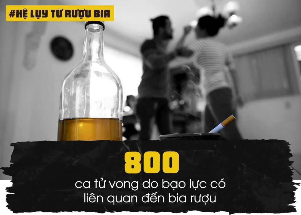 Bộ trưởng Y tế Nguyễn Thị Kim Tiến cho hay theo thống kê hàng năm, có khoảng 800 ca tử vong do bạo lực liên quan đến sử dụng rượu bia. Bên cạnh đó, gần 30% số vụ gây rối trật tự xã hội cũng liên quan đến chất này. 70% người phạm pháp hình sự dưới 30 tuổi có dùng rượu bia.