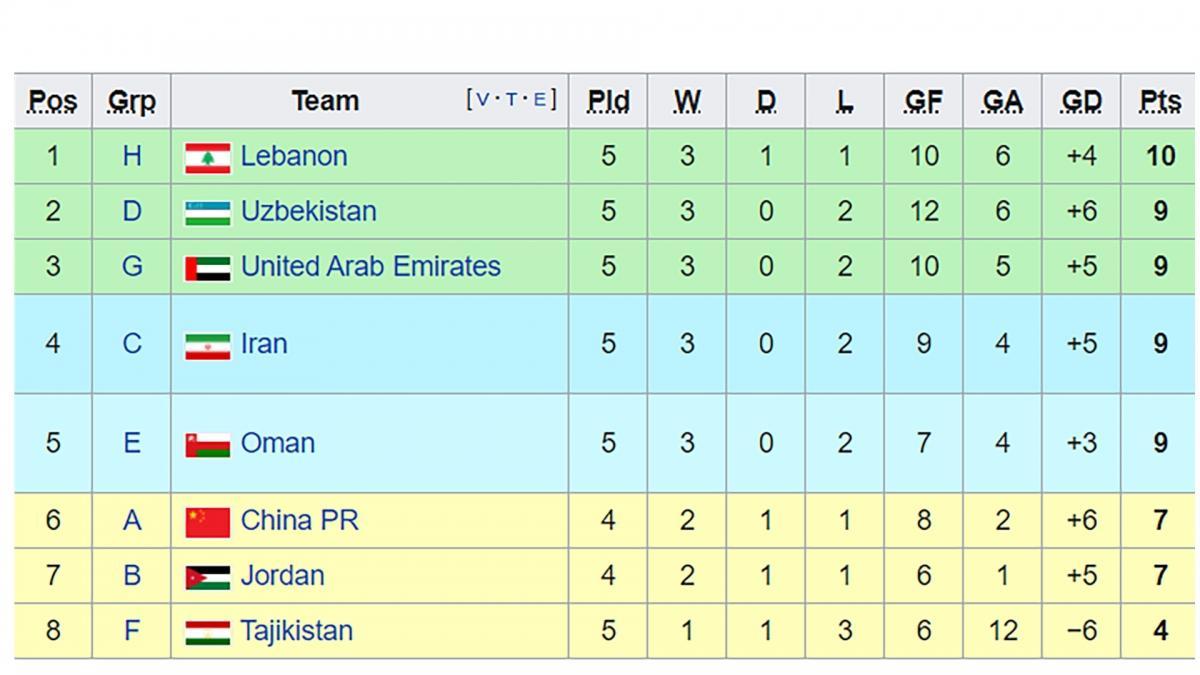 Xếp hạng những đội nhì bảng có thành tích tốt nhất (đã trừ điểm với đội đứng cuối bảng tính theo hiện tại).