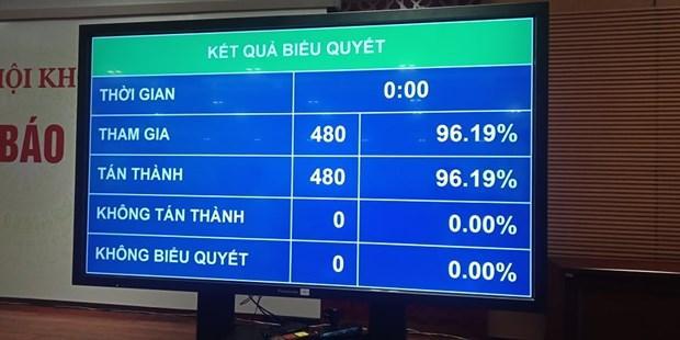 Kết quả bầu Phó Chủ tịch Quốc hội.