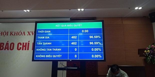 Kết quả biểu quyết bầu chức danh Chủ tịch Quốc hội