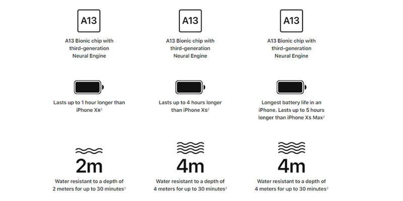 Cả ba mẫu máy đều được LTE loại Gigabit, hỗ trợ Bluetooth 5.0 và Wi-Fi 6.