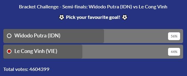 Bàn thắng của Widodo Putra (Indonesia) giành chiến thắng trước bàn thắng của Công Vinh trong cuộc bầu chọn.