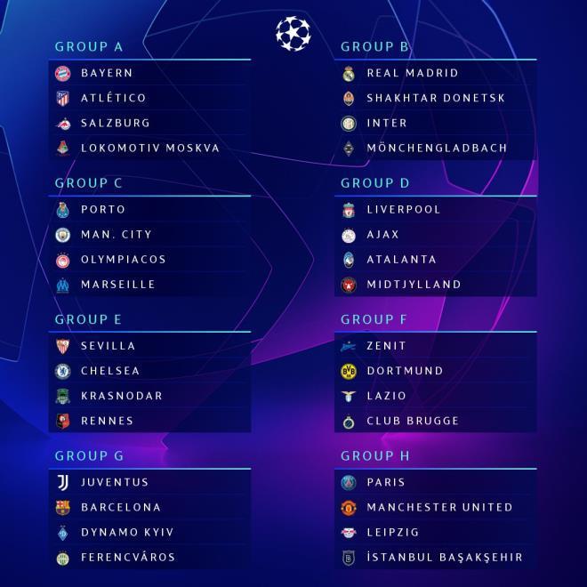 Các bảng đấu ở Champions League 2020/2021.