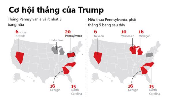 Kịch bản ông Trump thắng cử kể cả khi mất Arizona vào tay Dân chủ - Nguồn: The Guardian