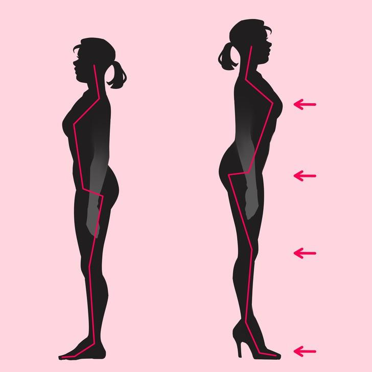 Hông: Khi đi giày cao gót, cơ thể bạn phải giữ thăng bằng và để làm được điều đó lưng dưới của bạn được đẩy lên phía trước khiến sự kết nối giữa hông và cột sống của bạn thay đổi. Hông bị uốn cong liên tục để duy trì sự cân bằng, do vậy việc mang giày cao gót thường xuyên và trong thời gian dài có thể khiến các cơ hông bị co rút gây ra những cơn đau.