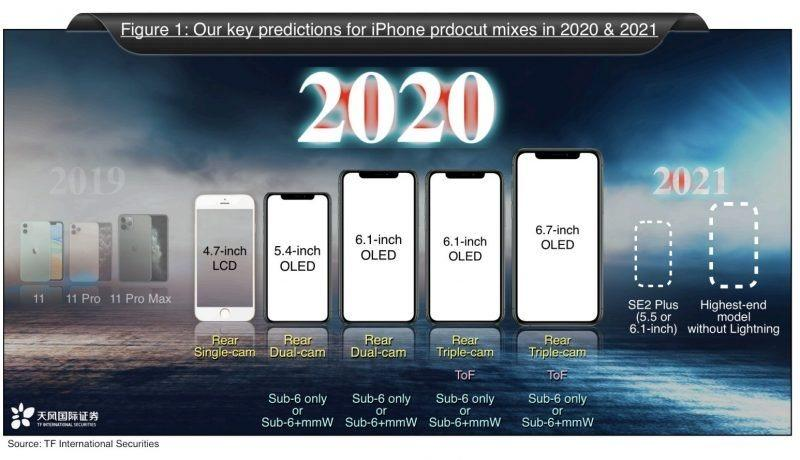 Dự đoán iPhone 2020 và iPhone 2021 của Apple. Nguồn: TF International Securities