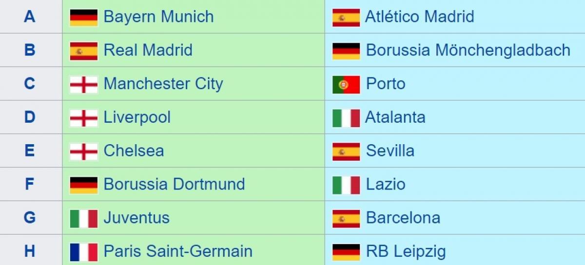 16 đội bóng giành vé vào vòng 1/8 Champions League 2020/2021.
