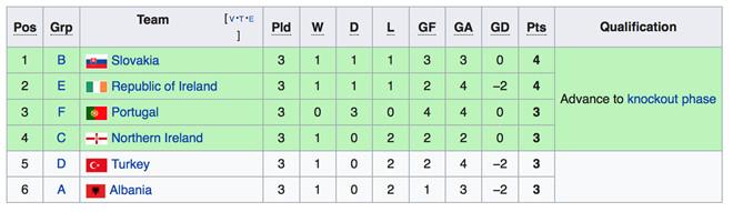   Bảng xếp hạng các đội thứ 3 có thành tích tốt nhất tại vòng chung kết Euro 2016.  