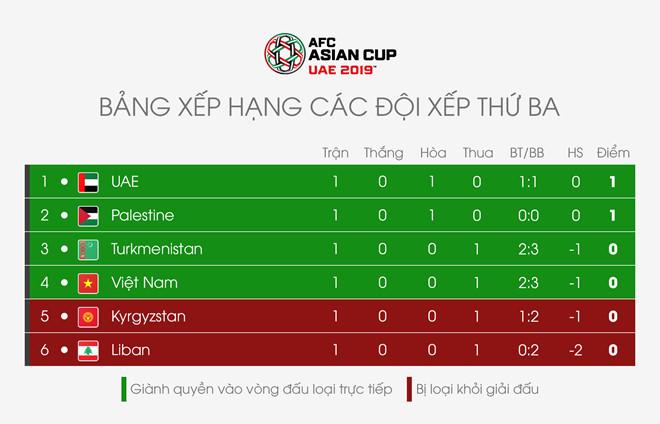 Thành tích của các đội bóng xếp thứ 3 sau lượt trận đầu tiên Asian Cup 2019.