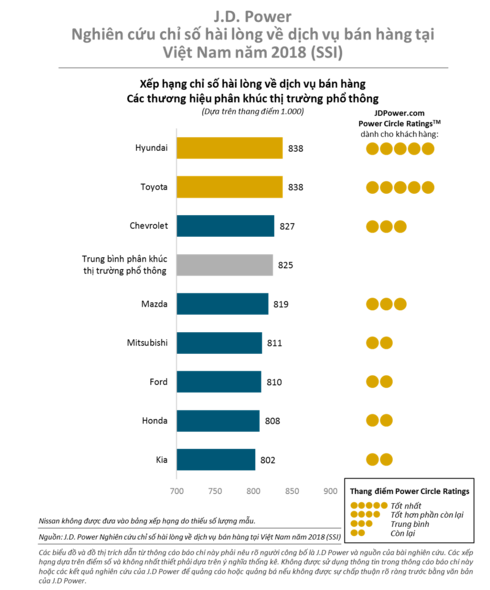 Bảng xếp hạng của J.D. Power về mức độ hài lòng của khách hàng khi mua xe mới tại Việt Nam năm 2018.