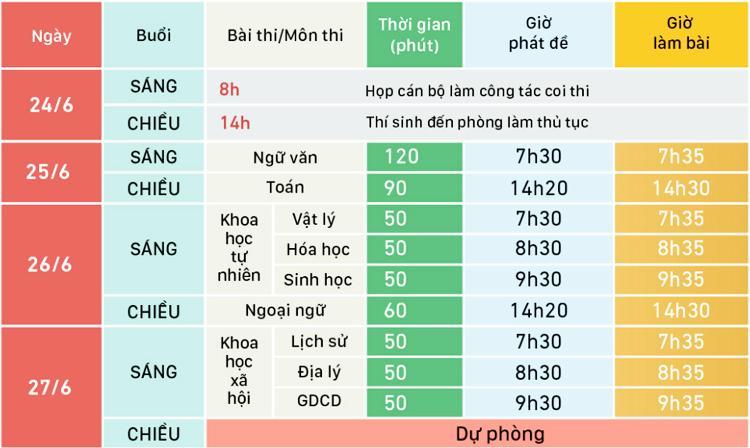 Lịch thi THPT quốc gia 2019. Đồ họa: Việt Chung
